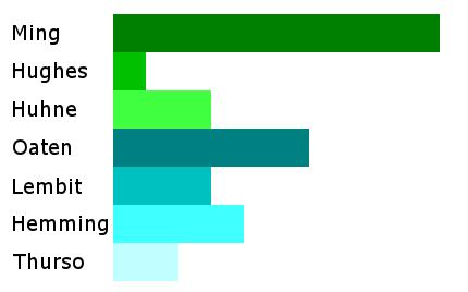 LibDem Bar Chart